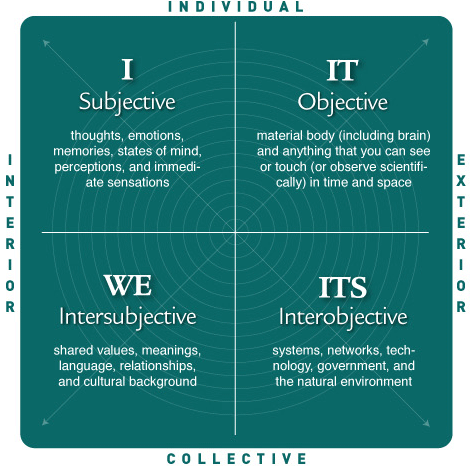 The four quadrants by Ken Wilber