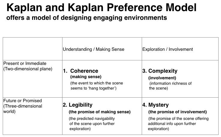 Kaplan and Kaplan Preference Model