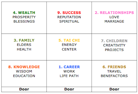 Feng Shui Bagua and position of different life aspects