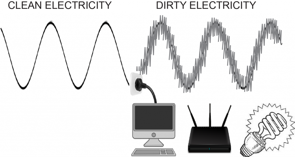 Dirty electricity is caused by modern electrical devices