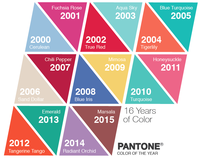 Pantone color trends of the previous 16 years