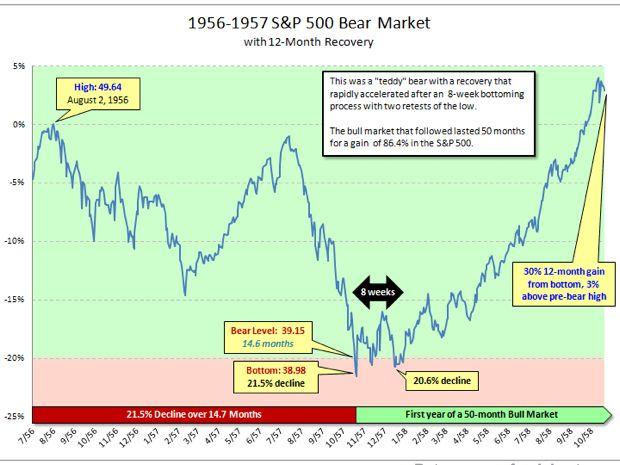 Bear market 1956-57