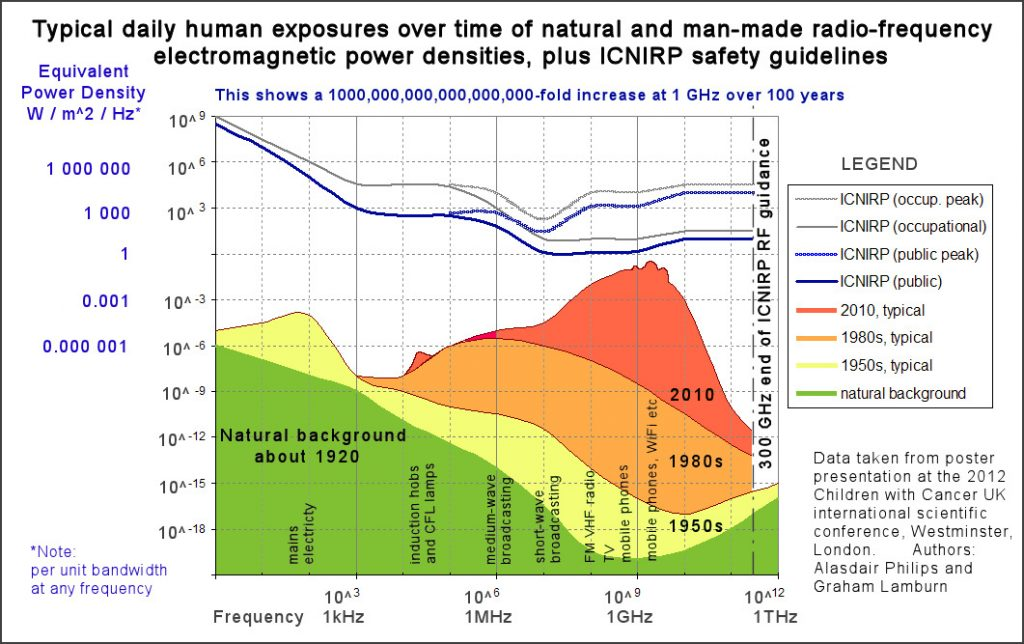 Human exposure of natural and man-made electrosmog
