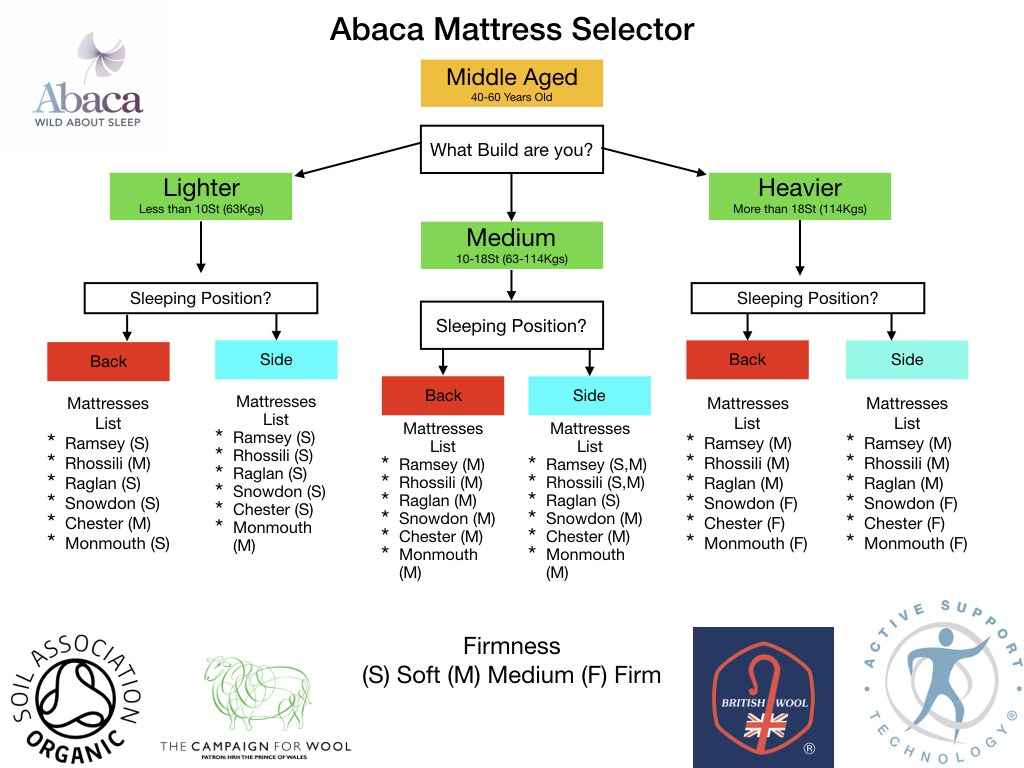Abaca Mattress Selector