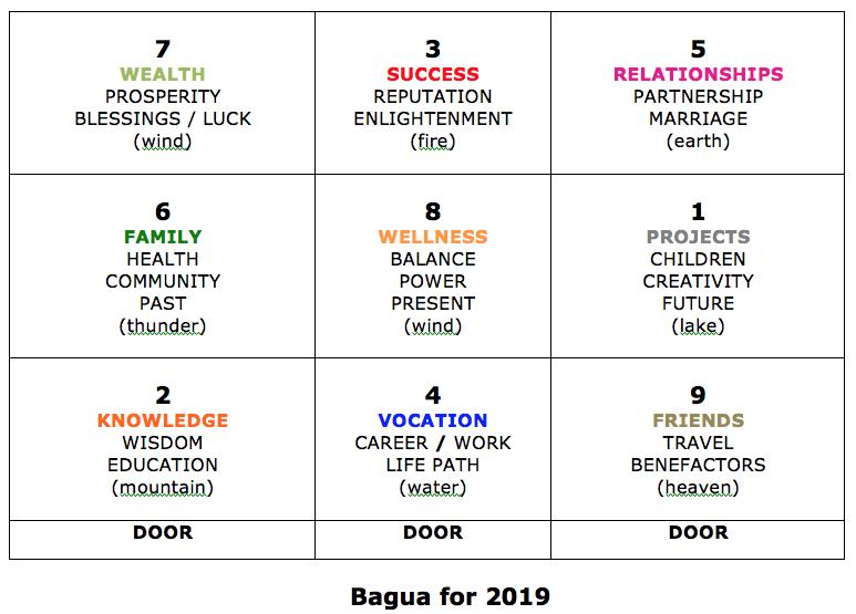 Bagua for 2019