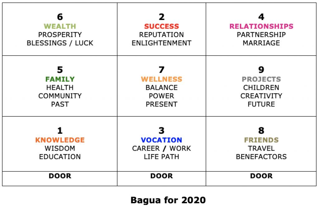 Bagua for 2020